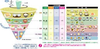 Khẩu phần ăn trong giai đoạn mang thai của mẹ bầu Nhật